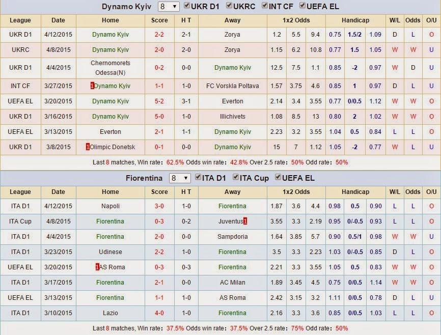 Kèo thơm cá cược Dynamo Kiev vs Fiorentina