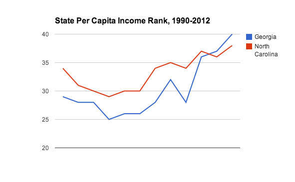 State per capita rank for Georgia and North Carolina, 1990-2012