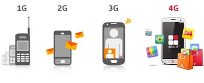 Mengenal Lebih Dalam Jaringan GPRS, EDGE, 3G, HSDPA, EVDO dan 4G