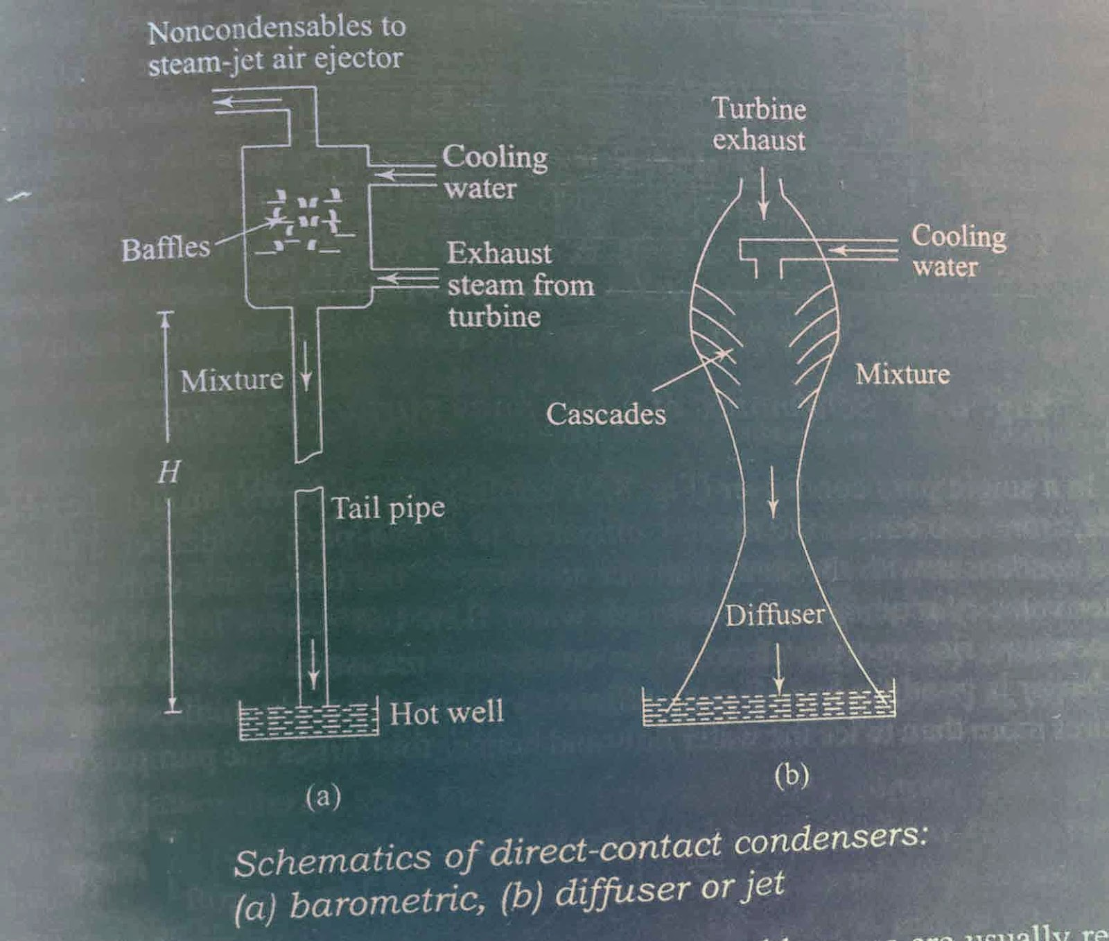 direct contact barometer type condenser