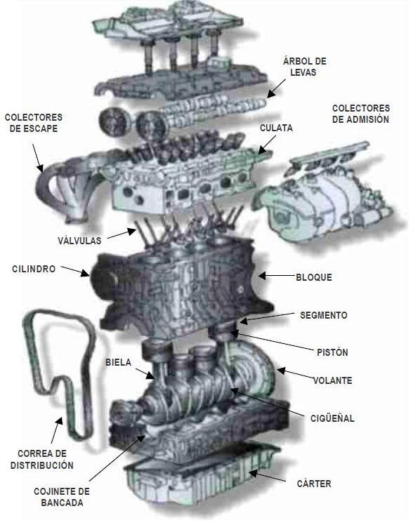 Tarea Englobadora: Funcionamiento de un motor de 4 tiempos