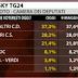 Ultimo sondaggio Tecnè sulle intenzioni di voto degli italiani