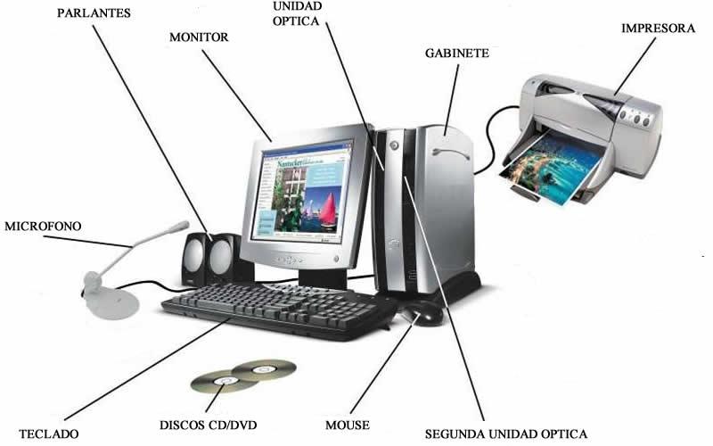 Computación y el Blog T.S 2013: Las partes de un computador.