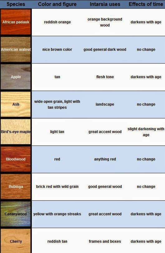 Wood Types and Uses