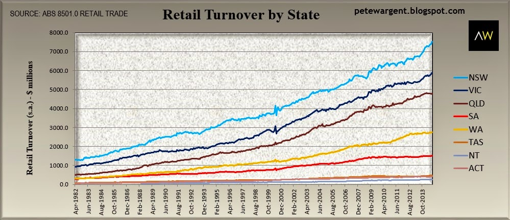 Retail turnover by state