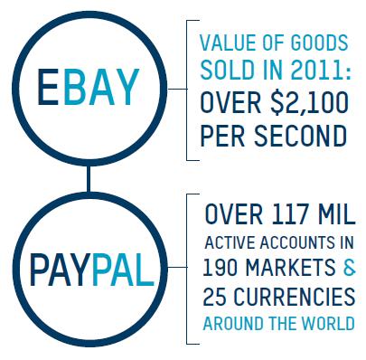 eBay case study - Smart Insights Digital Marketing Advice