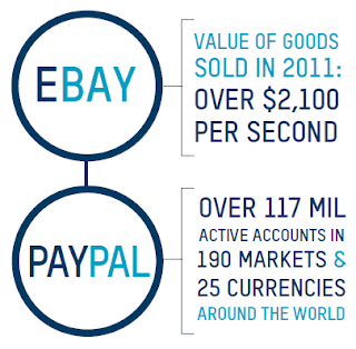 ebay case study internet marketing In march 2011 bmw opened its e-commerce store bmw direct on ebaycouk and became the first car manufacturer to join the hundreds of brands.