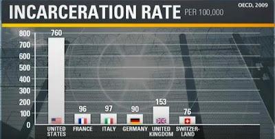 incarceration rate america