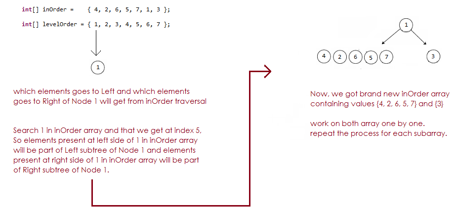 how to construct binary search tree