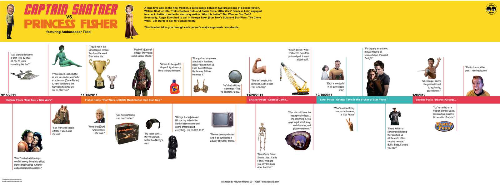 vs william shatner visual timeline infographic the geek twins