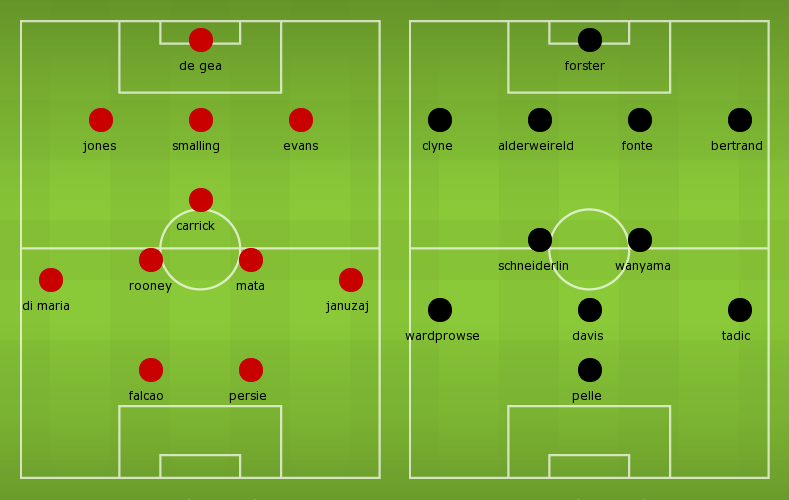 Possible Line-ups, Manchester United vs Southampton