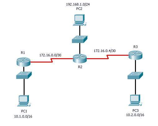 Routing tables and static routes apprentice network engineer there are two versions of rip available to use when you are configuring it on a router rip version 1 never really gets used anymore as it is an out of date keyboard keysfo Image collections