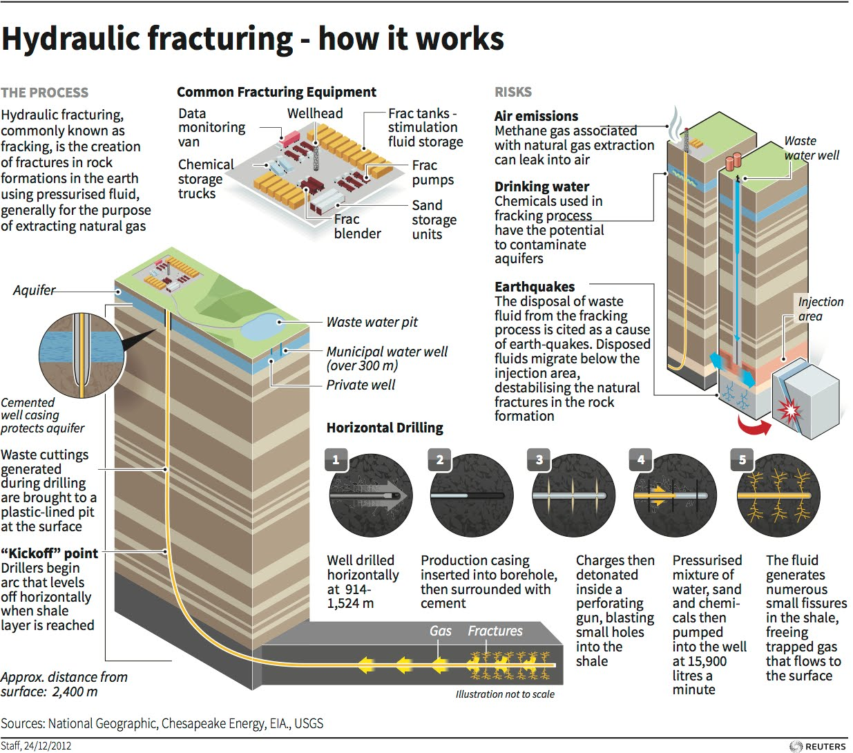 hydraulic fracturing fracking Hydraulic fracturing treatment is the stimulation of a well by the application of hydraulic fracturing fluid under pressure for the express purpose of initiating or propagating fractures in.