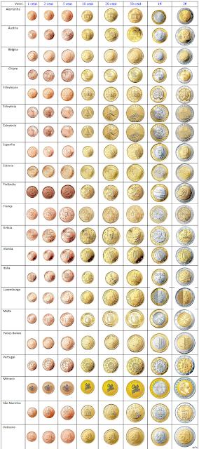Euro, Moedas de Euro, Euro Curency