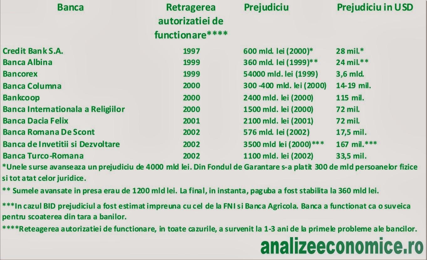 Băncile falimentate între anii 1997- 2002