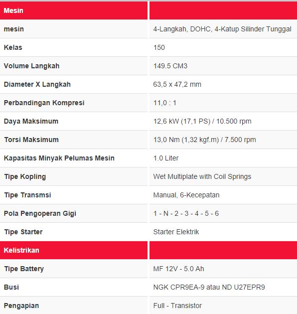 Astra Honda Motor resmi merilis All New CBR 150R buatan lokal . . . harga mulai dari Rp 28.500.000 OTR JABODETABEK !