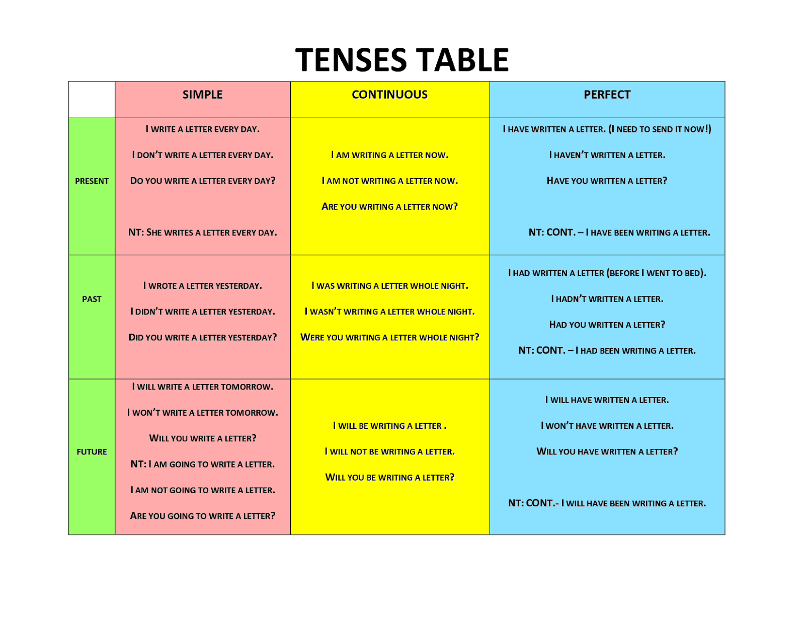 Writing in different tenses