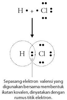 Pembentukan ikatan kovalen tunggal pada molekul HCl
