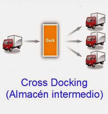 Cross Docking (Almacén Intermedio)