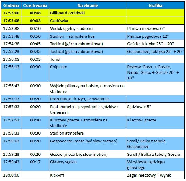 Multilateral Running Order meczu Ekstraklasy firmy Ekstraklasa Live Park - źródło Ekstraklasa Piłkarskiego Biznesu 2014