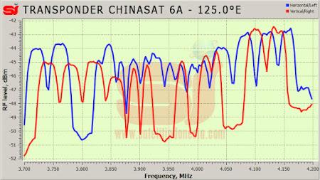 daftar frekuensi transponder satelit ChinaSat 6A