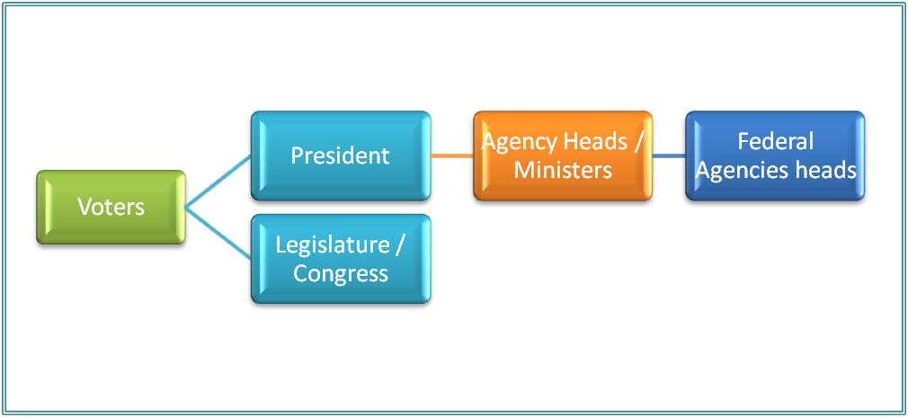 Public administration characteristics of presidential for 6 characteristics of bureaucracy