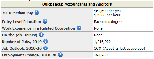 Careers In Accountancy Salaries Of Different Accounting. Mortgage Rates All Time Low Mr Roto Rooter. Document Management Software Companies. Online Programming Degree Accredited. Body Slimming Treatment Franklin Auto Service. Check Your Credit Score Canada. Advertising Agencies Birmingham Al. Fitness And Nutrition Degree Programs. Paralegal Classes Online Austin Auto Insurance