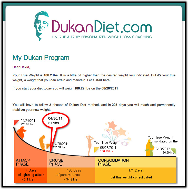 Dukan Diet Weight Loss Attack Phase Food