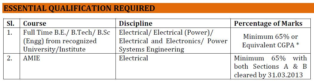 INDIA Ltd as executive Trainee Through GATE- career Notification 2013