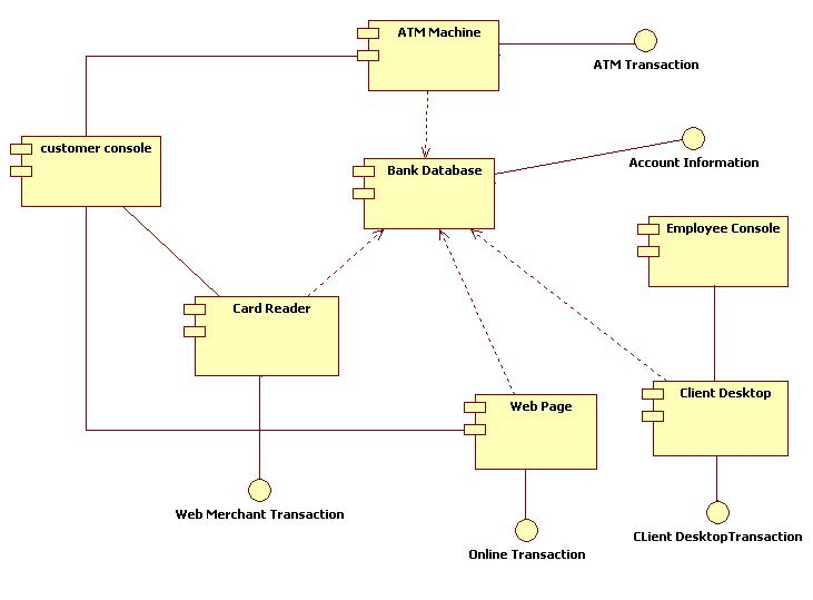 Uml diagrams for atm machine it kaka component diagram atm machine ccuart
