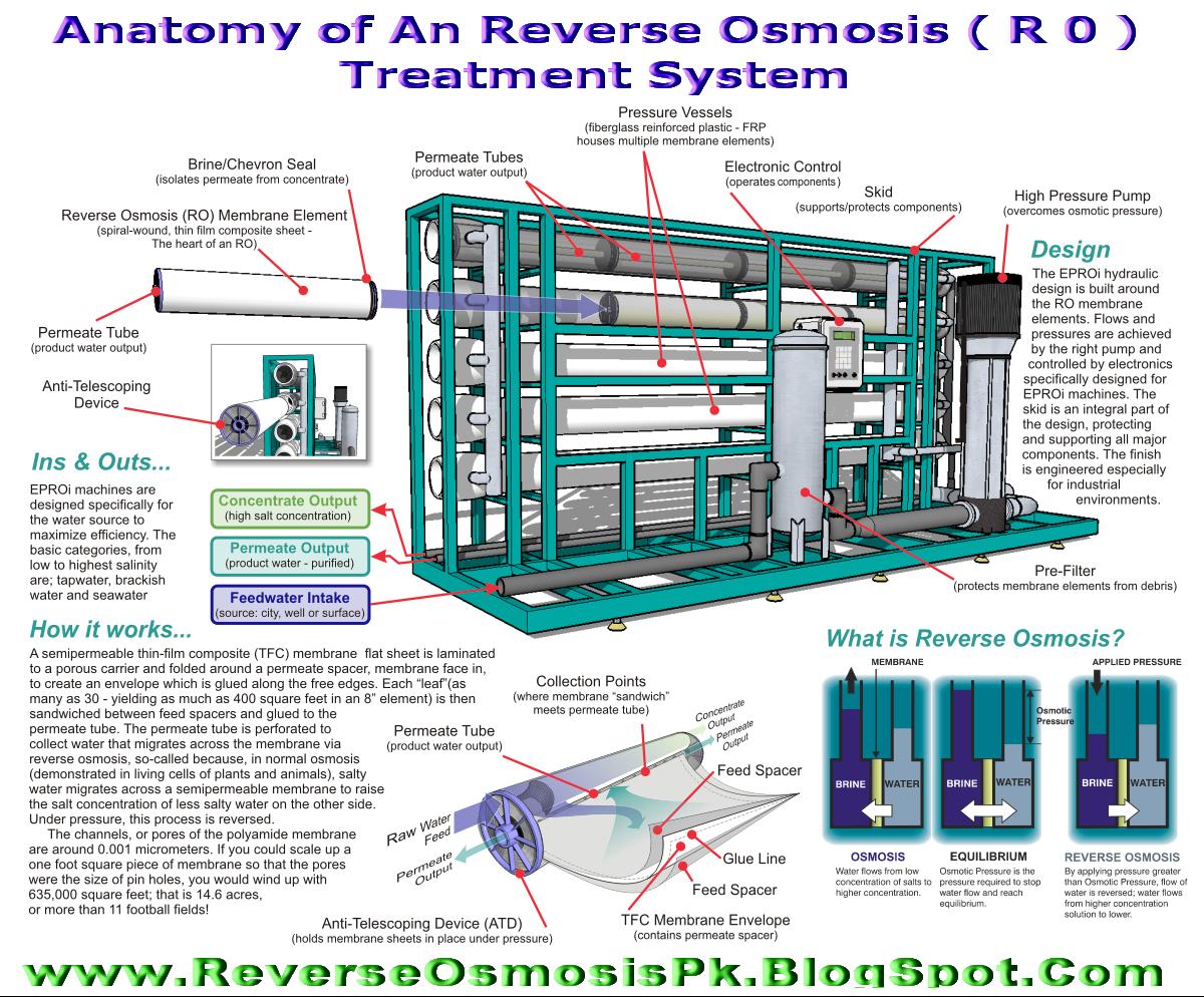Membrane Water Purification Technologies  May 2011