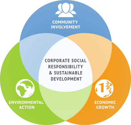 CSR Corporate Social Responsibility Companies Act 2013 1956