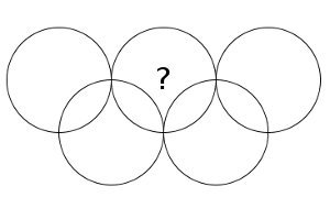 Cinco círculos, nueve zonas