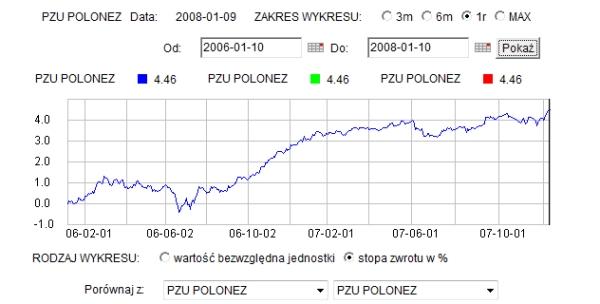 czy kupić fundusz obligacji 2013 Polonez PZU