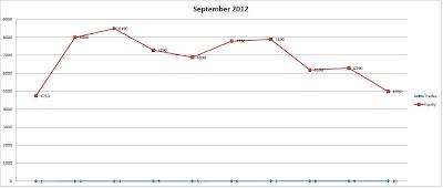 Сентябрь (2012) в пунктах (points)