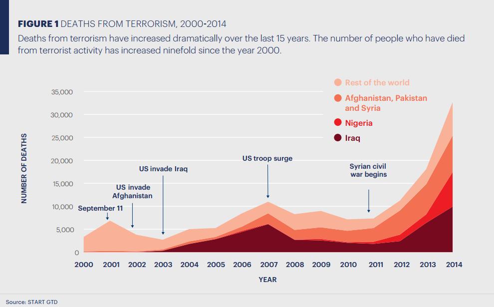 Deaths from terrorism