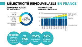 http://www.enerzine.com/15/18770+la-situation-de-lelectricite-renouvelable-en-france+.html