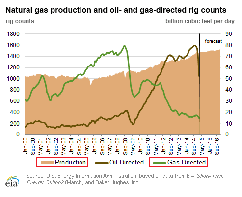 Natural Gas production and rig count