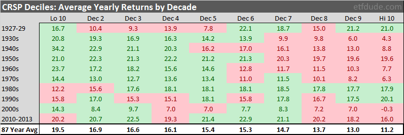 Average stock returns by decade, broken out by market cap.