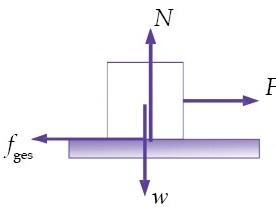 Gaya-gaya yang bekerja pada benda sumbu vertikal