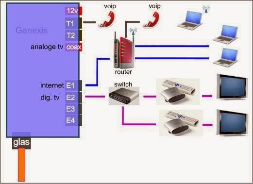 goede coax kabel tv