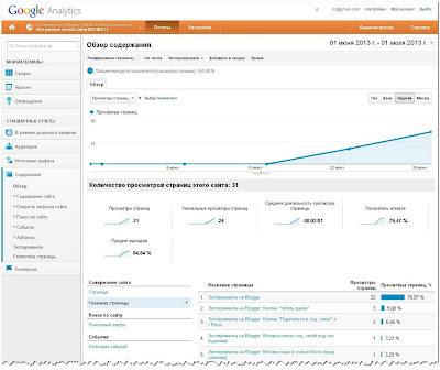 Статистика Google Analytics. Обзор содержания.