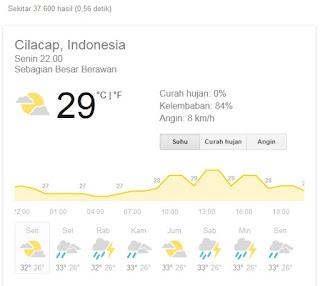 Suhu Udara Jawa Tengah Lebih Panas daripada Mekkah