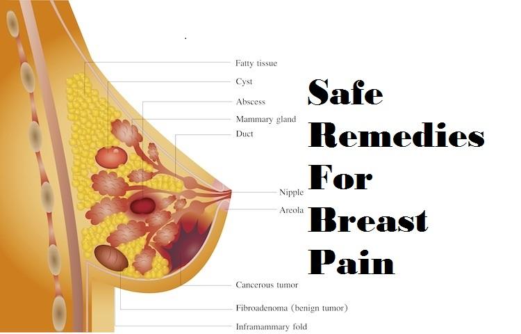 Pain in breast symptom