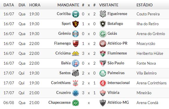Jogos Campeonato brasileiro Série A 2014 /  10° Rodada 2014