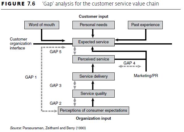 application of quality gap model to Y y gap 3: gap 4: applications of the gaps model first of all the model service quality gap model theory of the gaps model in service marketing.