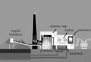Skema pembangkit listrik tenaga batubara.