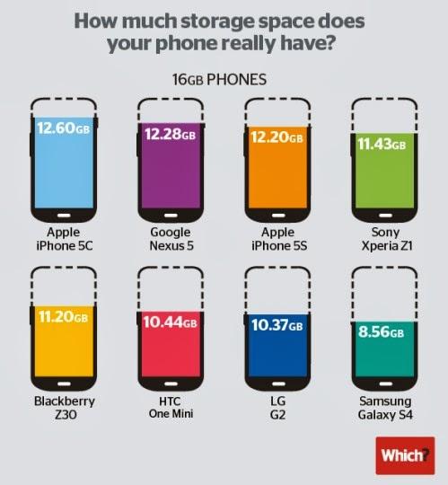 Ecco un interessante classifica degli smartphone top di gamma con vari sistemi operativi che indica quali di essi consuma meno memoria interna dopo l'installazione