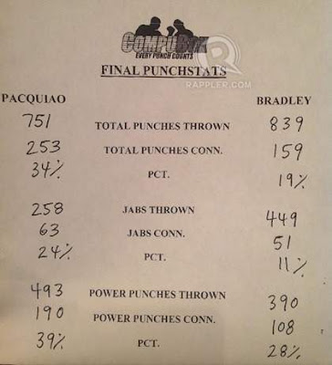 bradleyvspacquiaocompubox