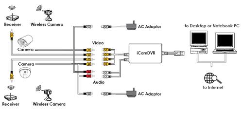 Cctv Camera Installation EEE COMMUNITY
